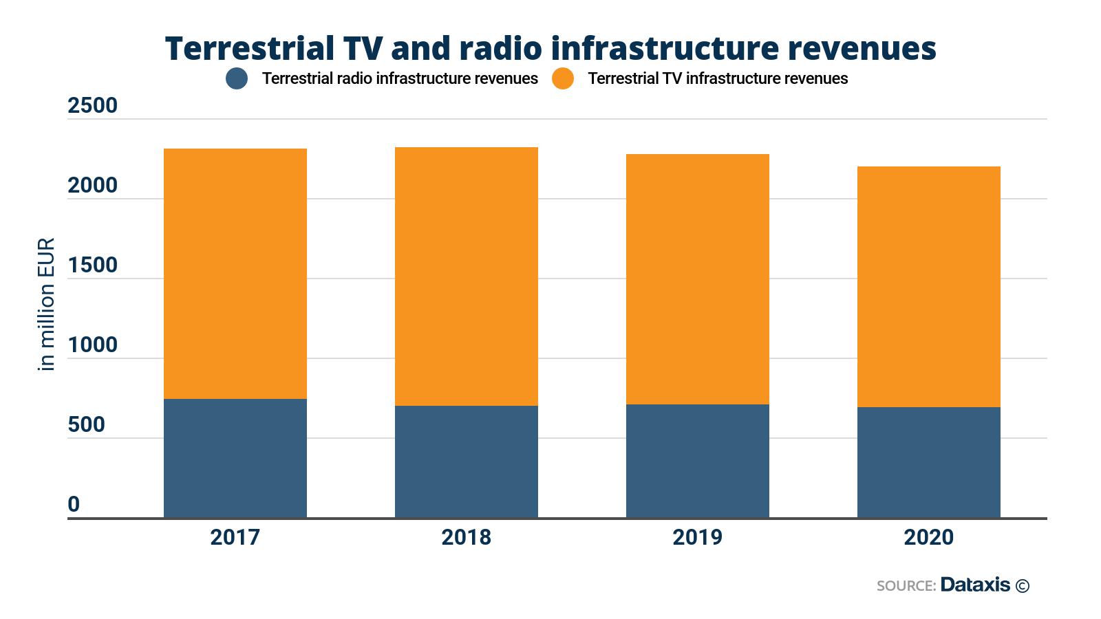 terrestrial-broadcast-network-infrastructures-in-europe