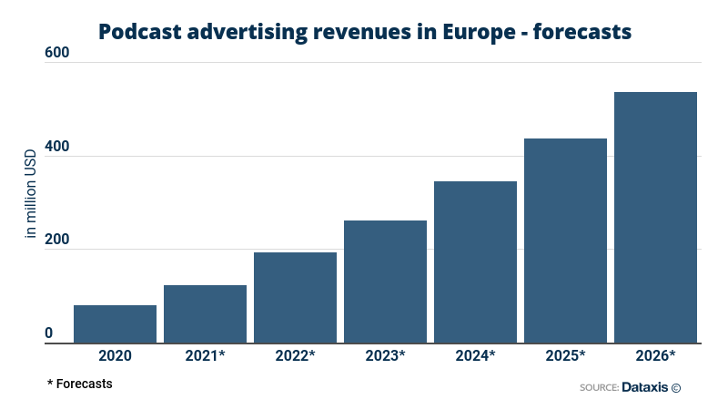 Podcast advertising revenues in Europe - forecasts