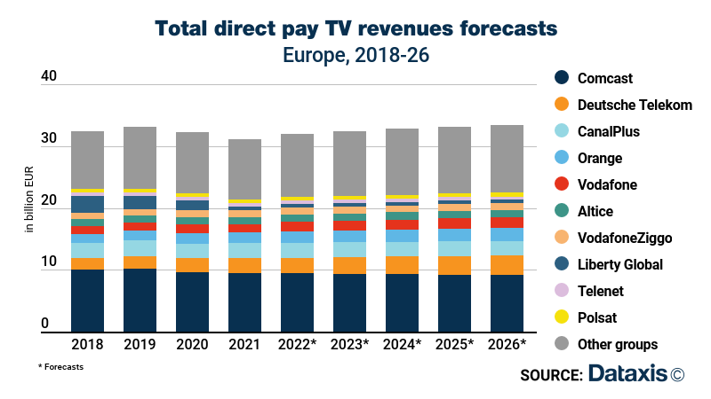 Post-pandemic recovery in European pay TV markets